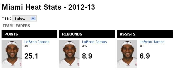 Lebron leads Miami in scoring, assists, rebounds, and is playing, unbelievable defense.